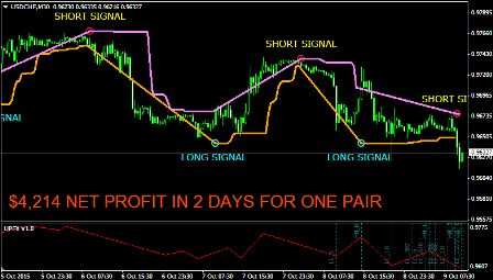 Ultime Forex Profit Trading System e-cover